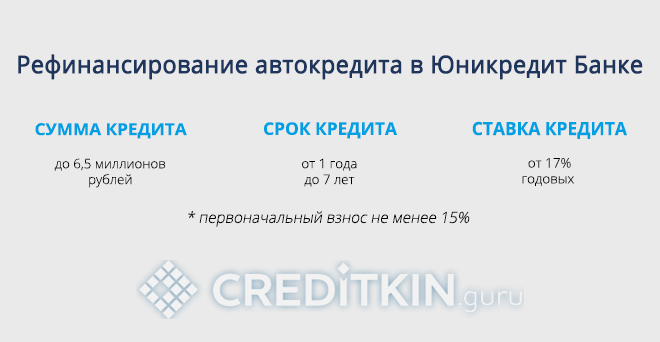 Рефинансирование автокредита в Юникредит банке