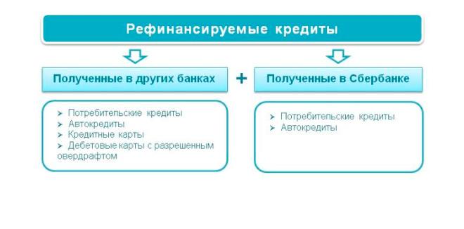 Рефинансирование кредита в Сбербанке: условия, документы, заявка