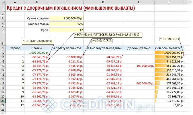 Графика при досрочном погашении (расчет в Excel)