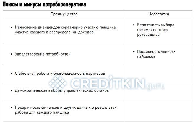 Кредитно-потребительский кооператив (кредитный кооператив)