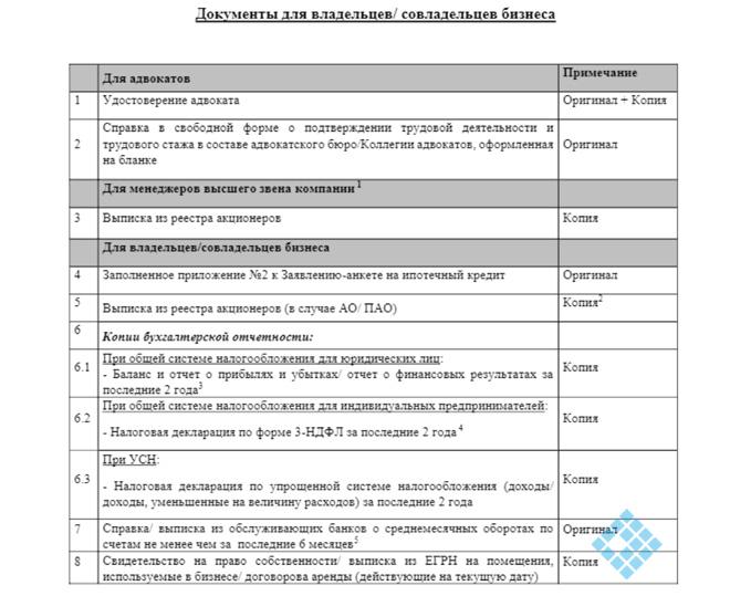 Перечень документов и порядок оформления ипотечного кредита