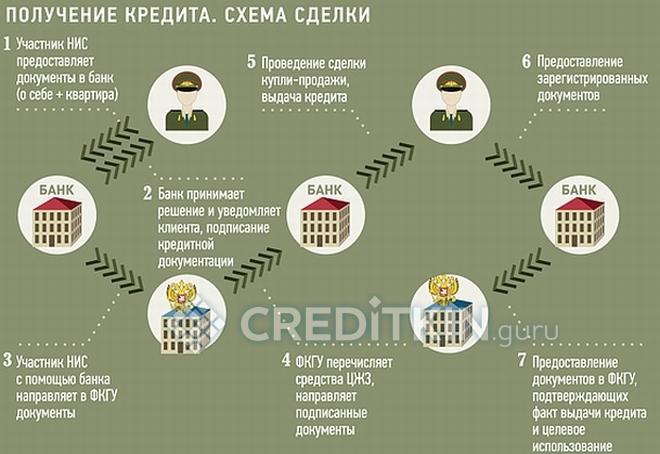 Кто и как может получить военную ипотеку